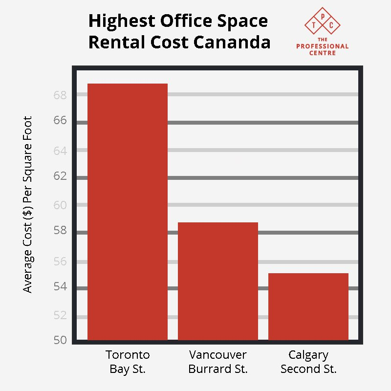 Office Rental Costs Toronto