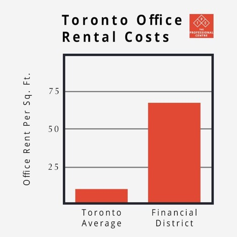 Toronto Business Space Rental