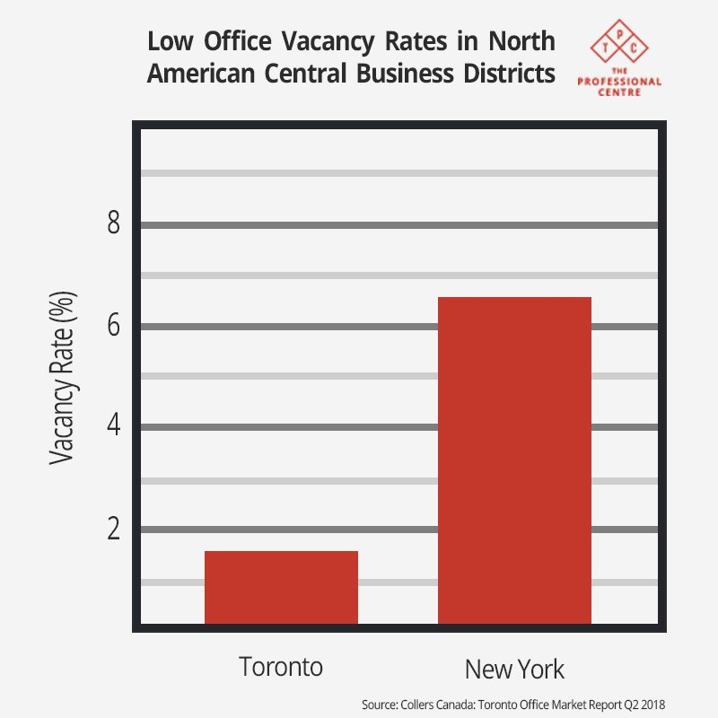 Toronto Office Availability